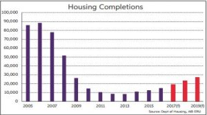 Housing Completions chart from from 2005 onwards