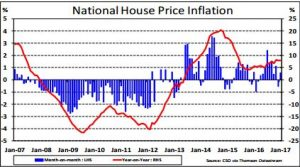 National House Price Inflation graph from Jan 07 to Jan 17