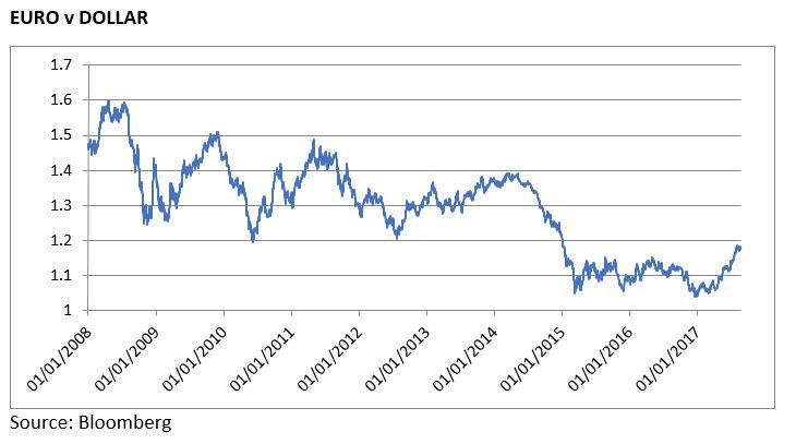 Euro v Dollar currency