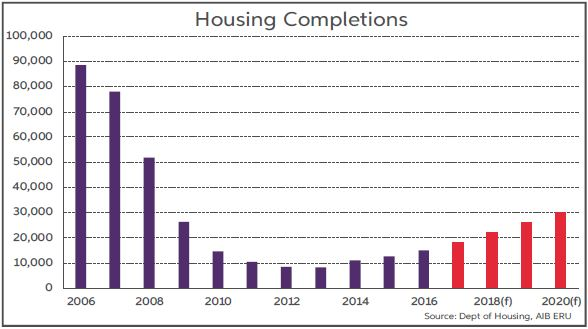 Housing Completions Sept 2017 Report