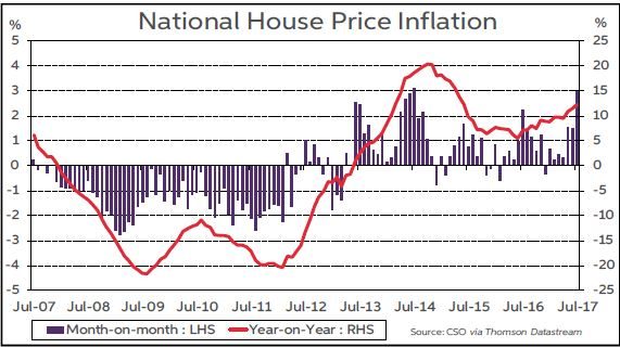 National House Price Inflation Sept 2017