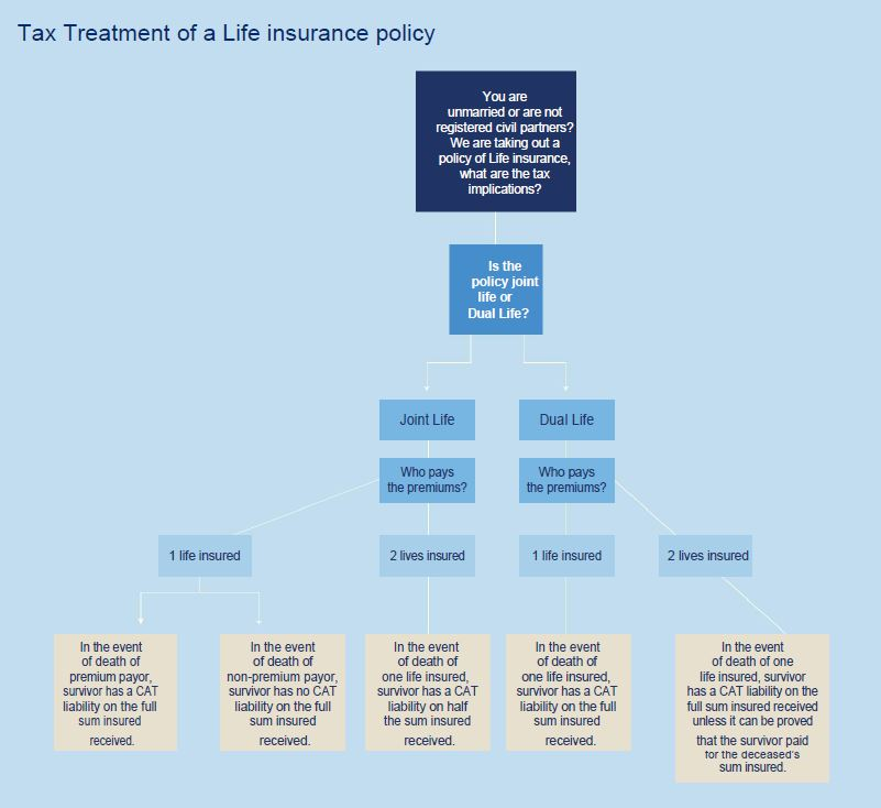 Tax Treatment of a Life Insurance Policy