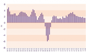 UK GDP year on year Economic update