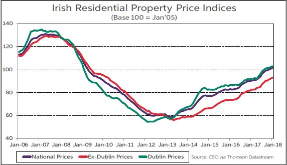 Irish residential Property Price Indices