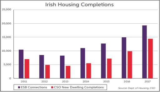 Housing Completions June 2018 from AIB Treasury report