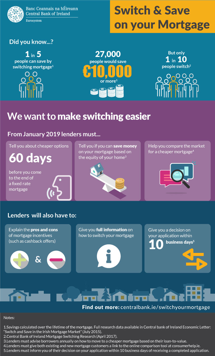 Central Bank Mortgage Switching Graphic showing how much easier it will be to switch your mortgage