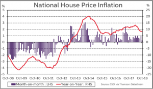 National House Price Inflation 2018